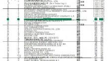 2018年国际专利申请排名发布 OPPO位列全球第17